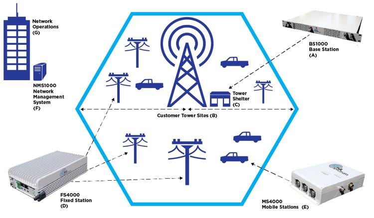 Strategic Partner Ondas Networks Automatech